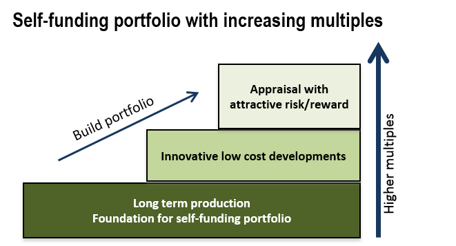 Self Funding Portfolio